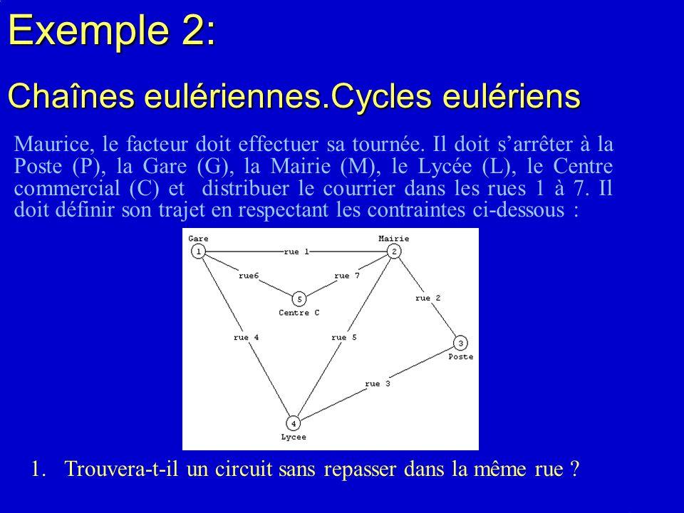 Exemple 2: Chaînes eulériennes.Cycles eulériens