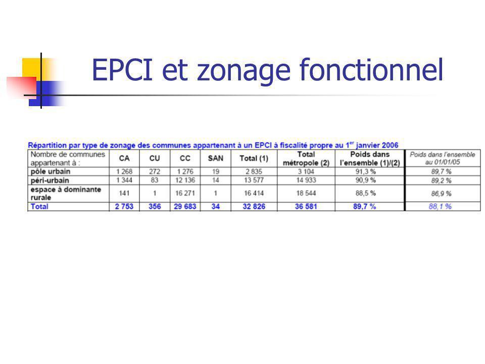 EPCI et zonage fonctionnel