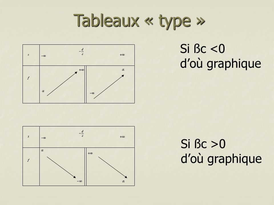 Tableaux « type » Si ßc <0 d'où graphique Si ßc >0
