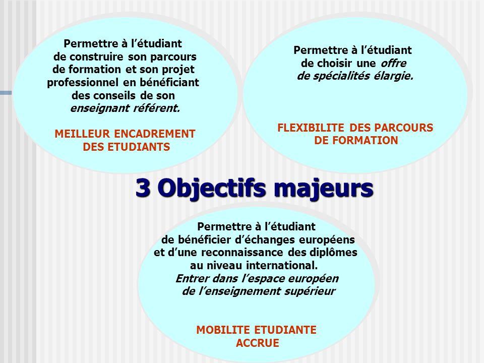 3 Objectifs majeurs Permettre à l'étudiant Permettre à l'étudiant