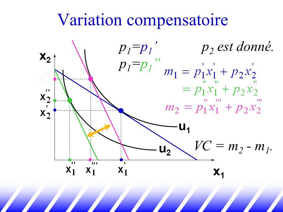 Variation compensatoire