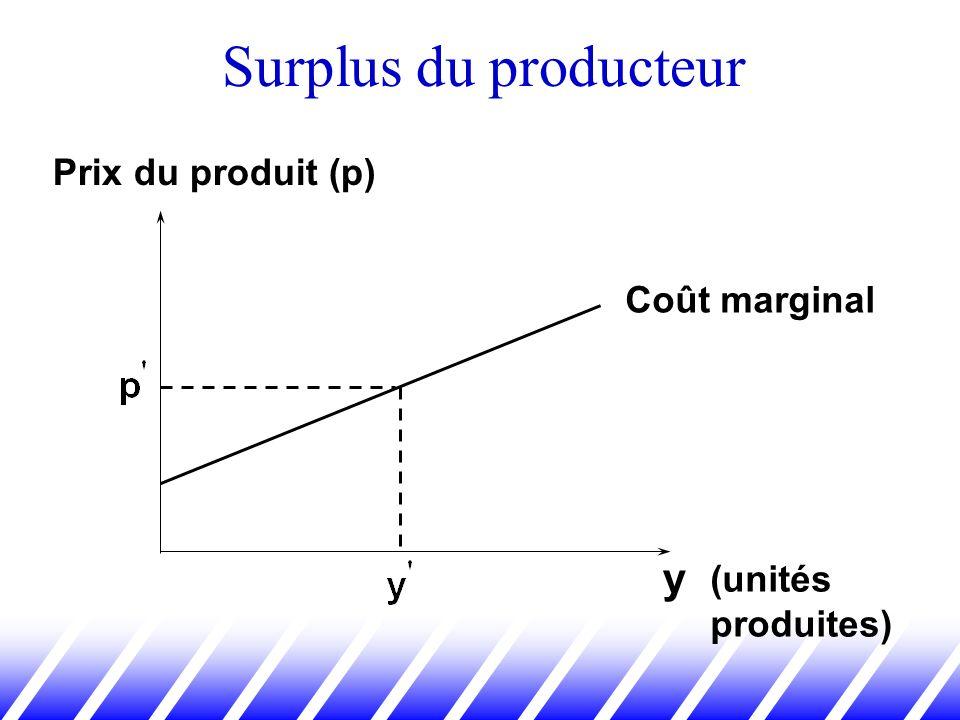 Surplus du producteur y Prix du produit (p) Coût marginal (unités
