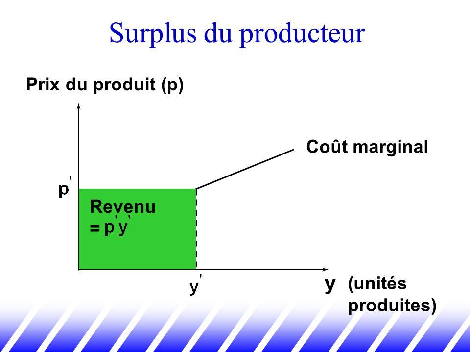 Surplus du producteur y Prix du produit (p) Coût marginal Revenu =