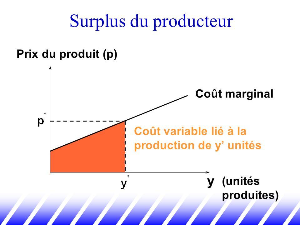 Surplus du producteur y Prix du produit (p) Coût marginal