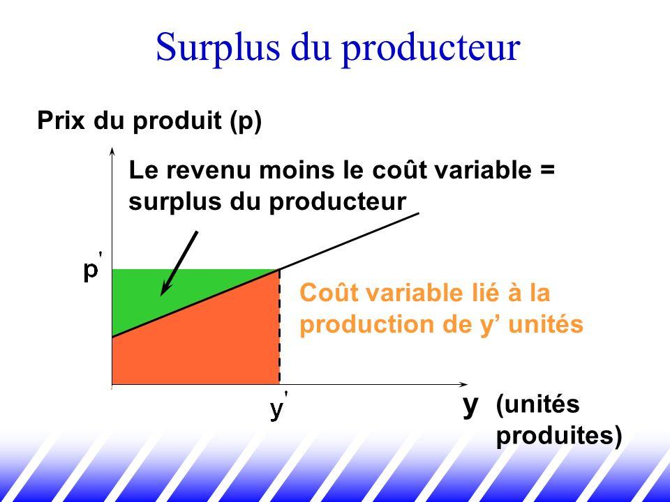 Surplus du producteur y Prix du produit (p)