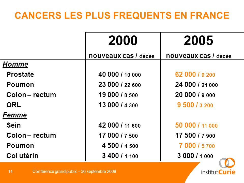 CANCERS LES PLUS FREQUENTS EN FRANCE