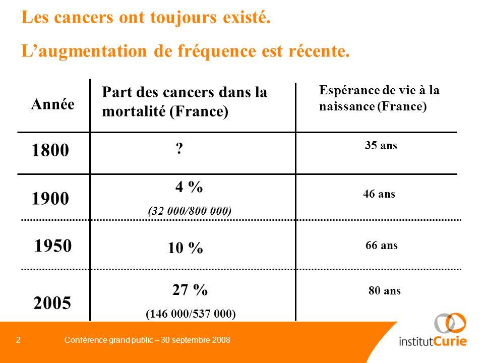 Les cancers ont toujours existé.