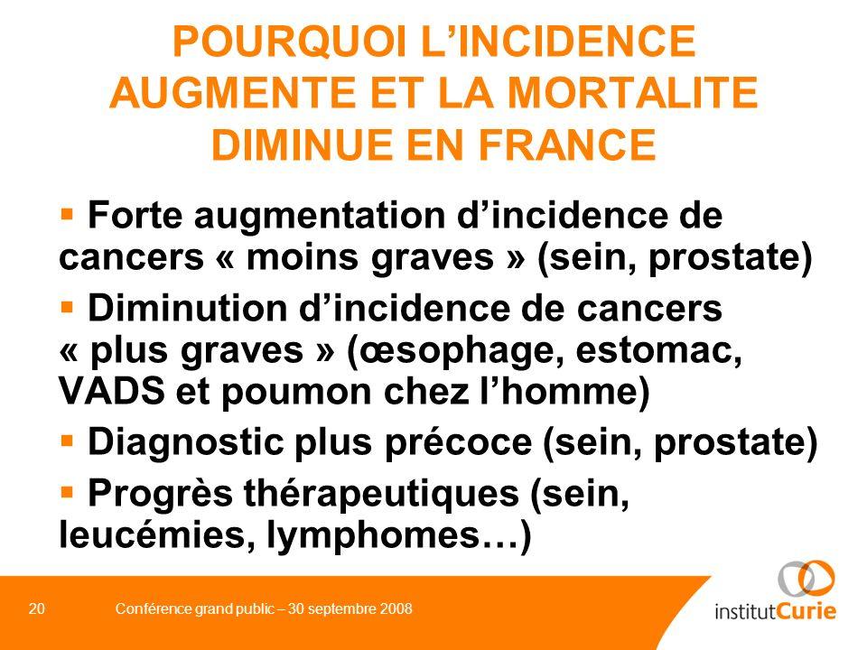 POURQUOI L'INCIDENCE AUGMENTE ET LA MORTALITE DIMINUE EN FRANCE