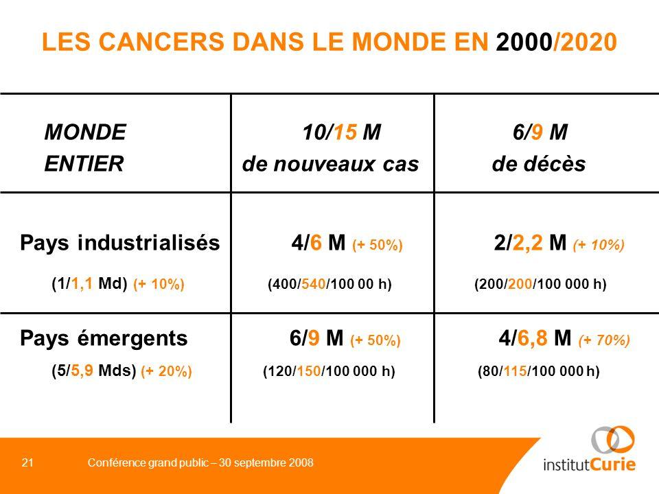 LES CANCERS DANS LE MONDE EN 2000/2020
