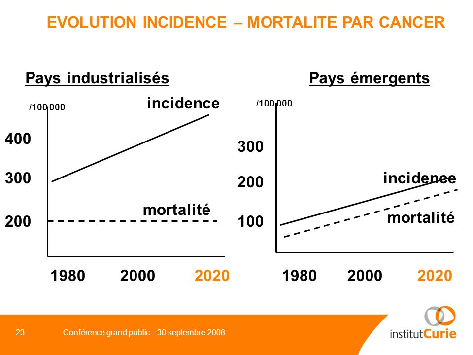 EVOLUTION INCIDENCE – MORTALITE PAR CANCER