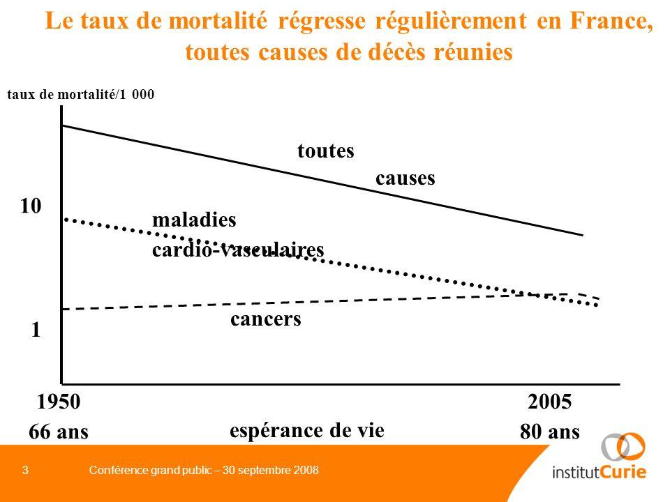 Le taux de mortalité régresse régulièrement en France, toutes causes de décès réunies
