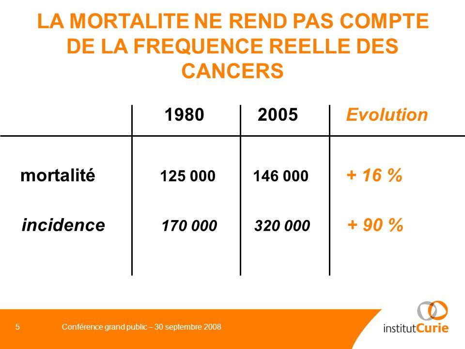 LA MORTALITE NE REND PAS COMPTE DE LA FREQUENCE REELLE DES CANCERS