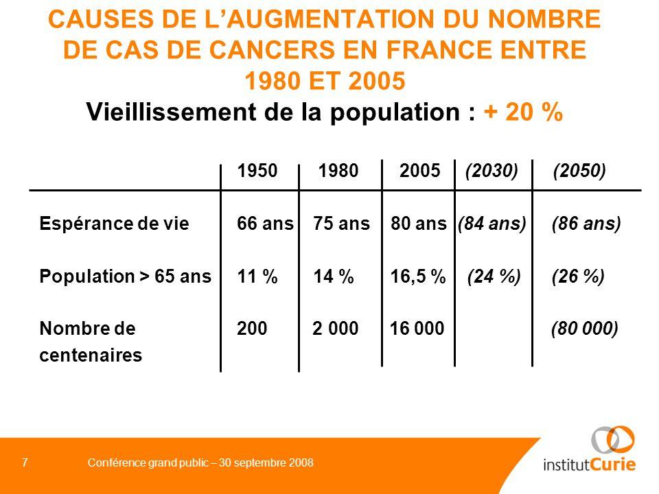CAUSES DE L'AUGMENTATION DU NOMBRE DE CAS DE CANCERS EN FRANCE ENTRE 1980 ET 2005 Vieillissement de la population : + 20 %