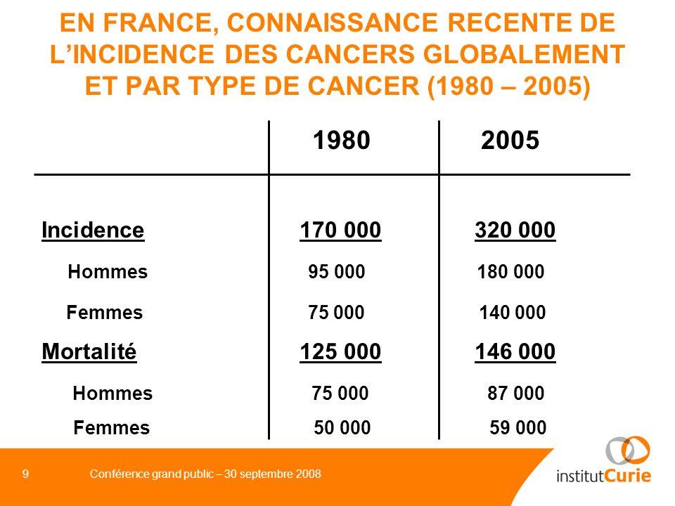 EN FRANCE, CONNAISSANCE RECENTE DE L'INCIDENCE DES CANCERS GLOBALEMENT ET PAR TYPE DE CANCER (1980 – 2005)