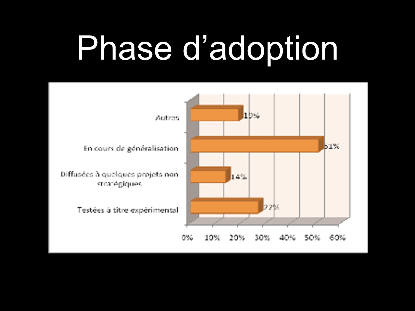 Phase d'adoption