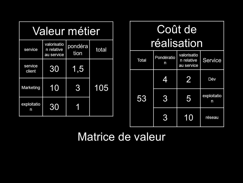 Coût de réalisation Valeur métier Matrice de valeur 30 1,5 105 10 3 1