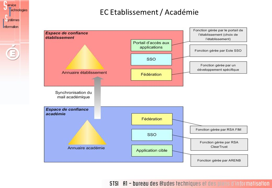 EC Etablissement / Académie