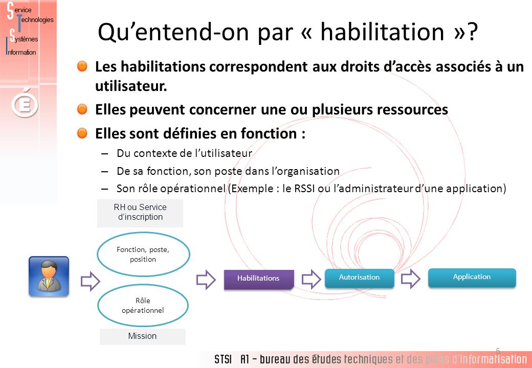 Qu'entend-on par « habilitation »