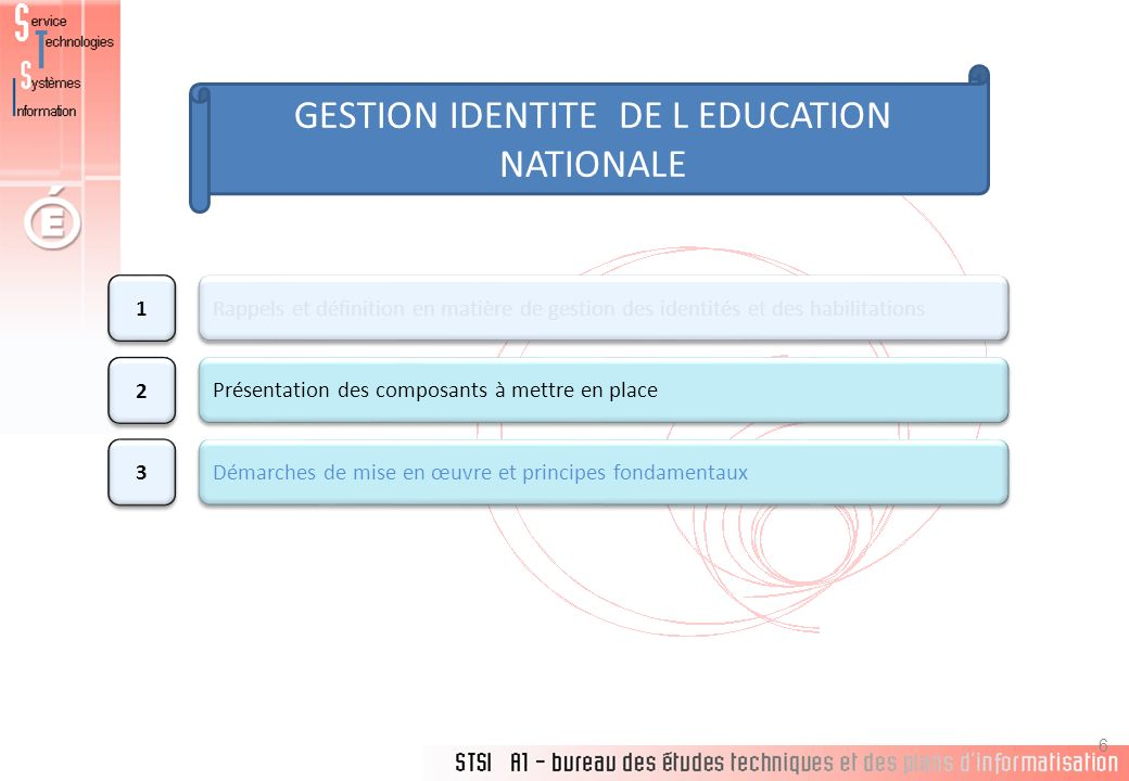 GESTION IDENTITE DE L EDUCATION NATIONALE