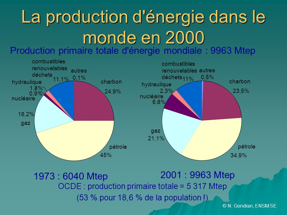 Les cons quences de la croissance sur le d veloppement for Gaz naturel dans le monde