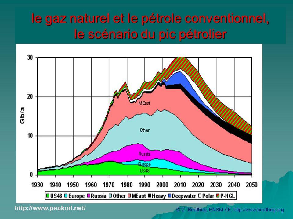 le gaz naturel et le pétrole conventionnel, le scénario du pic pétrolier
