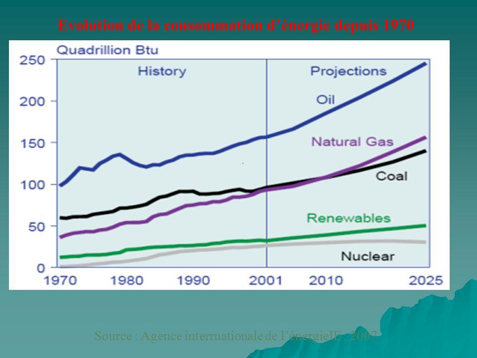 Evolution de la consommation d'énergie depuis 1970