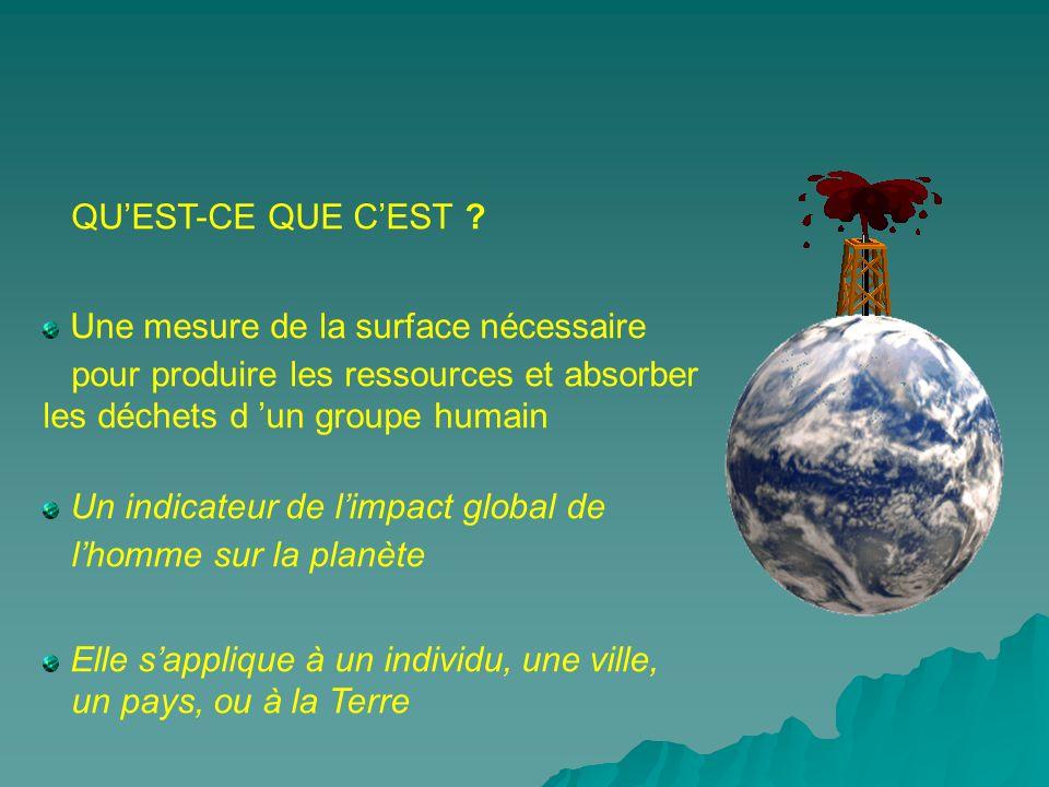 QU'EST-CE QUE C'EST Une mesure de la surface nécessaire. pour produire les ressources et absorber les déchets d 'un groupe humain.