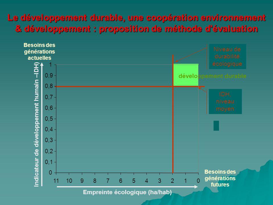 Le développement durable, une coopération environnement & développement : proposition de méthode d évaluation