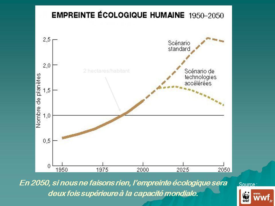 2 hectares/habitant En 2050, si nous ne faisons rien, l'empreinte écologique sera deux fois supérieure à la capacité mondiale.