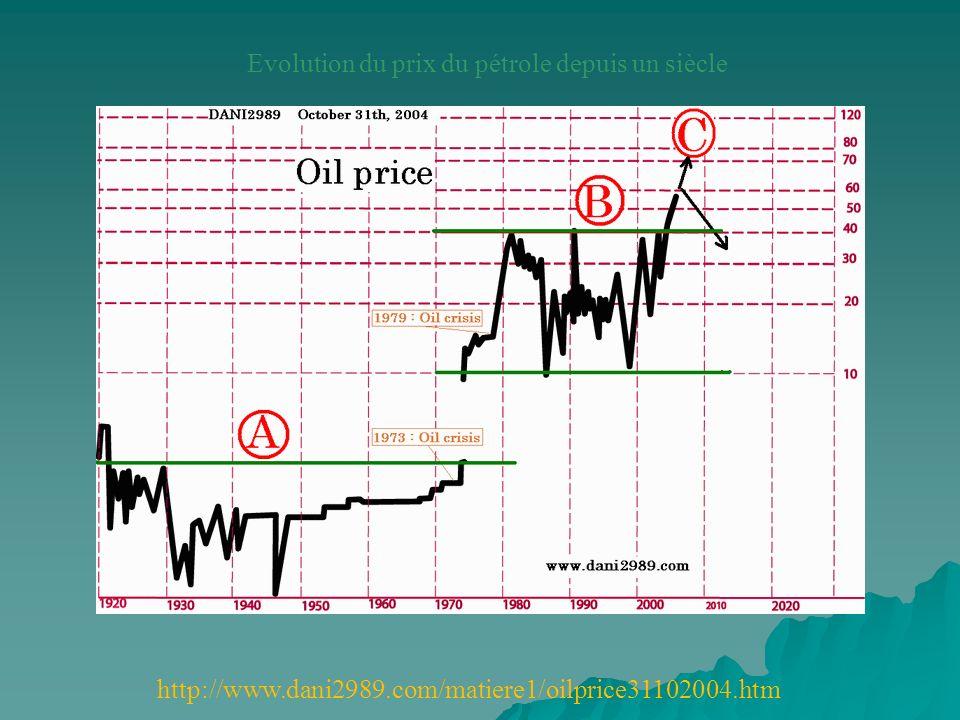 Evolution du prix du pétrole depuis un siècle