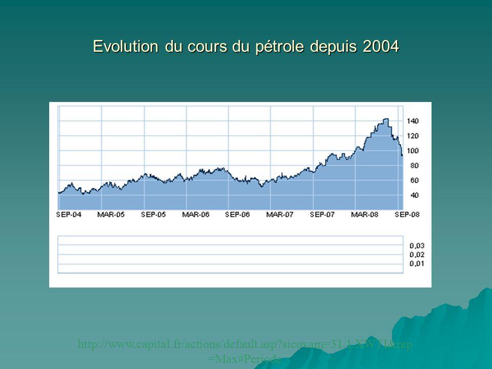 Evolution du cours du pétrole depuis 2004