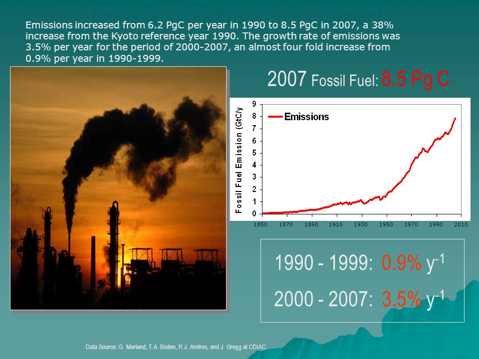 Emissions from Fossil Fuel + Cement