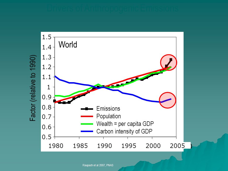 Drivers of Anthropogenic Emissions