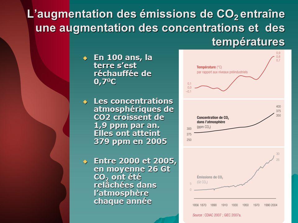 L'augmentation des émissions de CO2 entraîne une augmentation des concentrations et des températures
