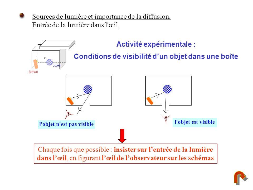 Sources de lumière et importance de la diffusion.