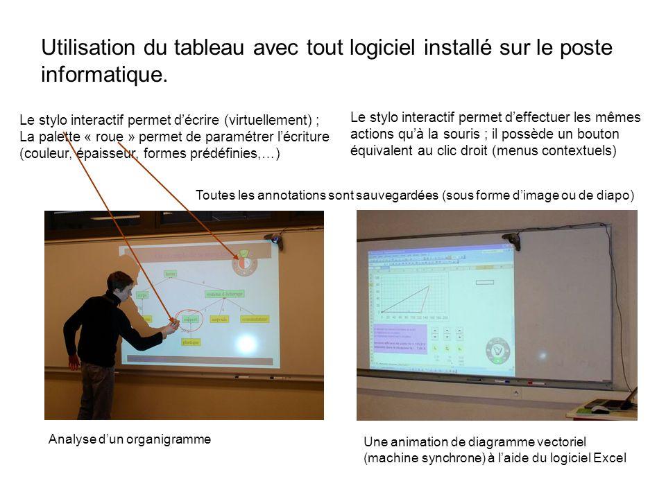 Utilisation du tableau avec tout logiciel installé sur le poste informatique.
