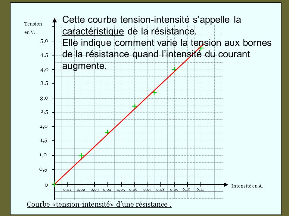 Tension Intensité en A. en V. 3,0. 3,5. 4,0. 4,5. 5,0. 2,0. 1,5. 1,0. 0,5. 2,5. 0,02. 0,03.