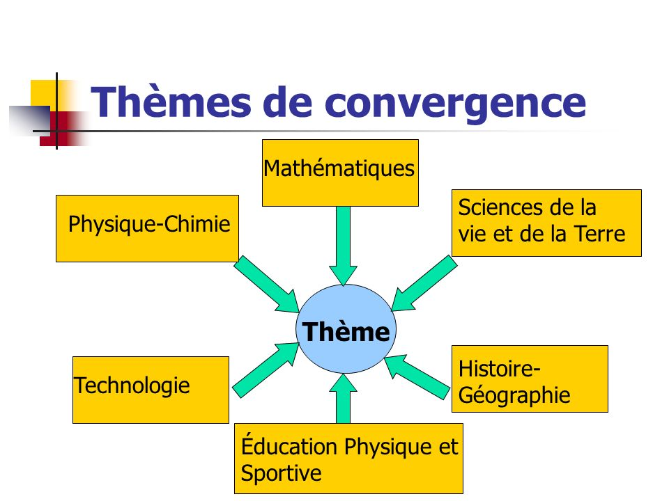 Thèmes de convergence Thème Mathématiques