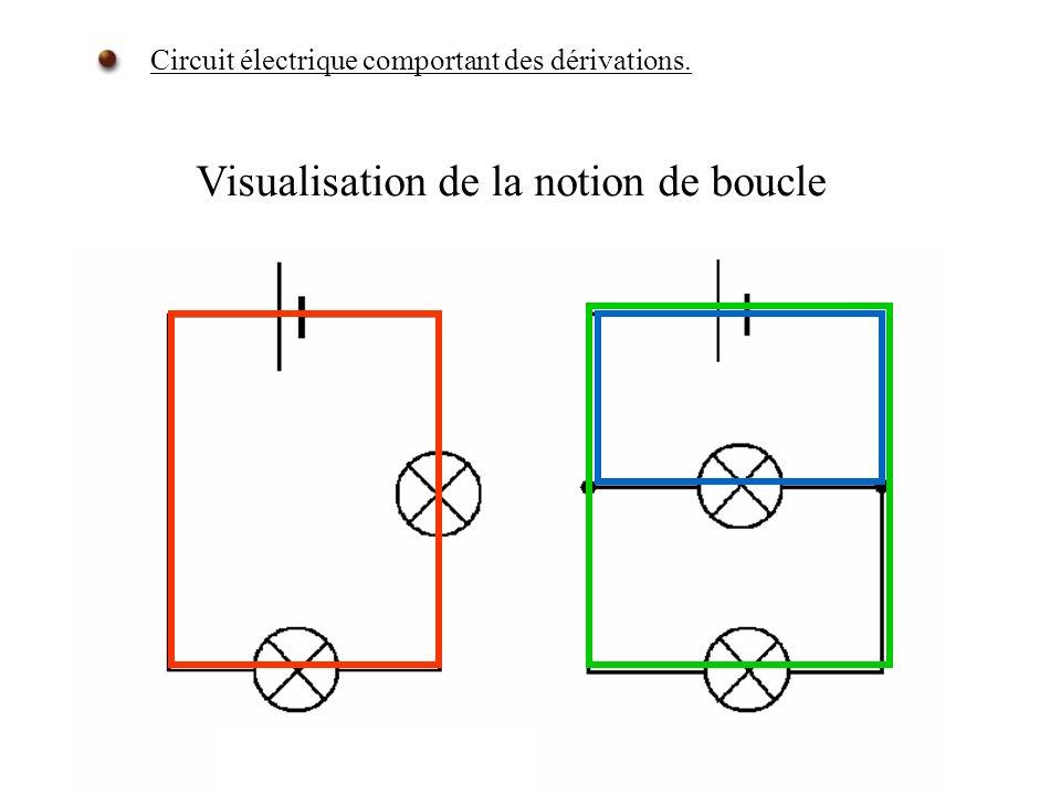 Visualisation de la notion de boucle