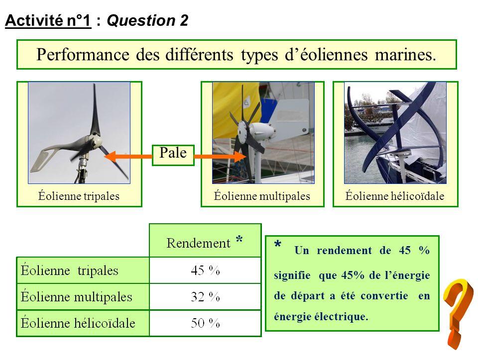 Performance des différents types d'éoliennes marines.