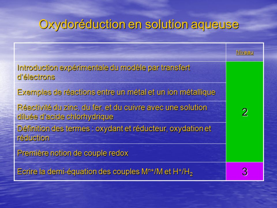 Oxydoréduction en solution aqueuse