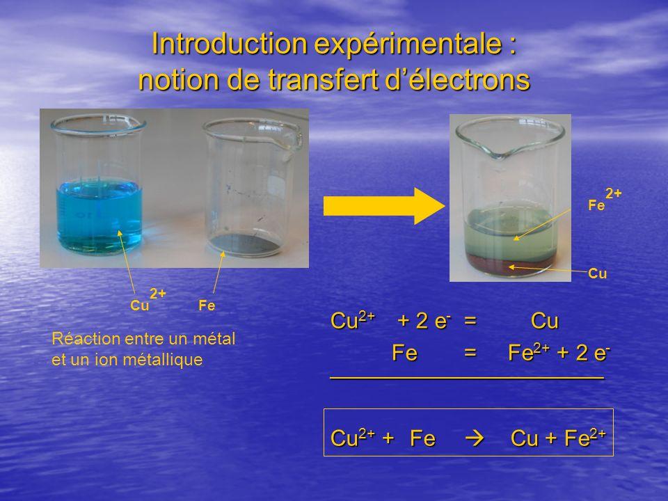 Introduction expérimentale : notion de transfert d'électrons