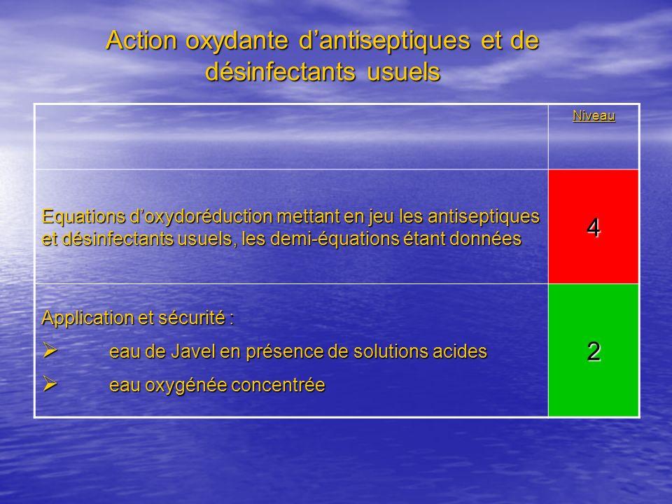 Action oxydante d'antiseptiques et de désinfectants usuels
