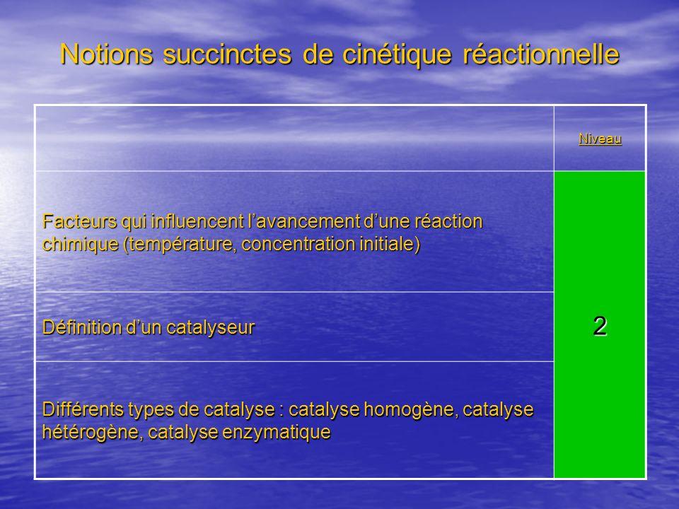 Notions succinctes de cinétique réactionnelle
