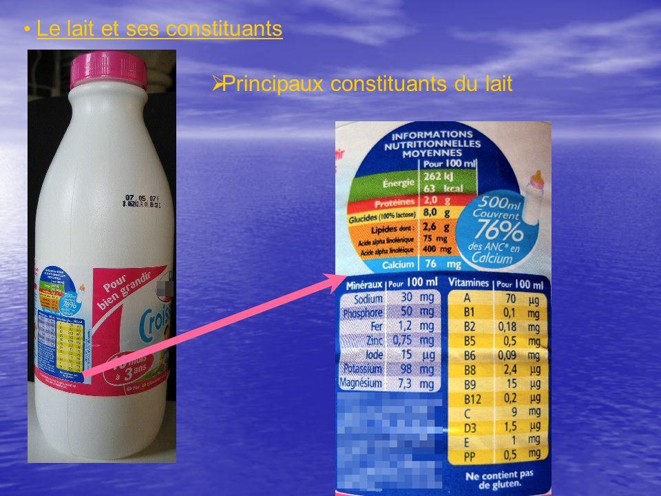 Le lait et ses constituants