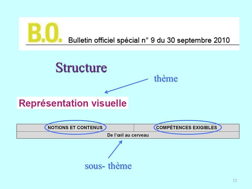 Structure thème sous- thème