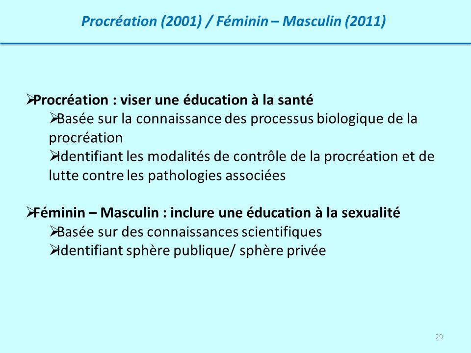 Procréation (2001) / Féminin – Masculin (2011)