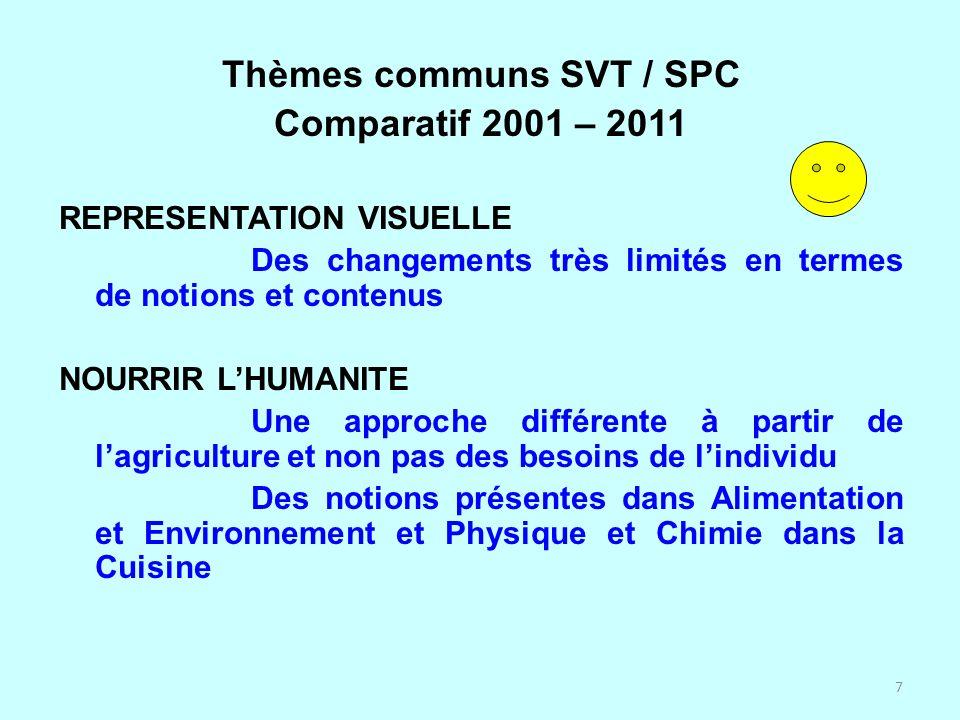 Thèmes communs SVT / SPC