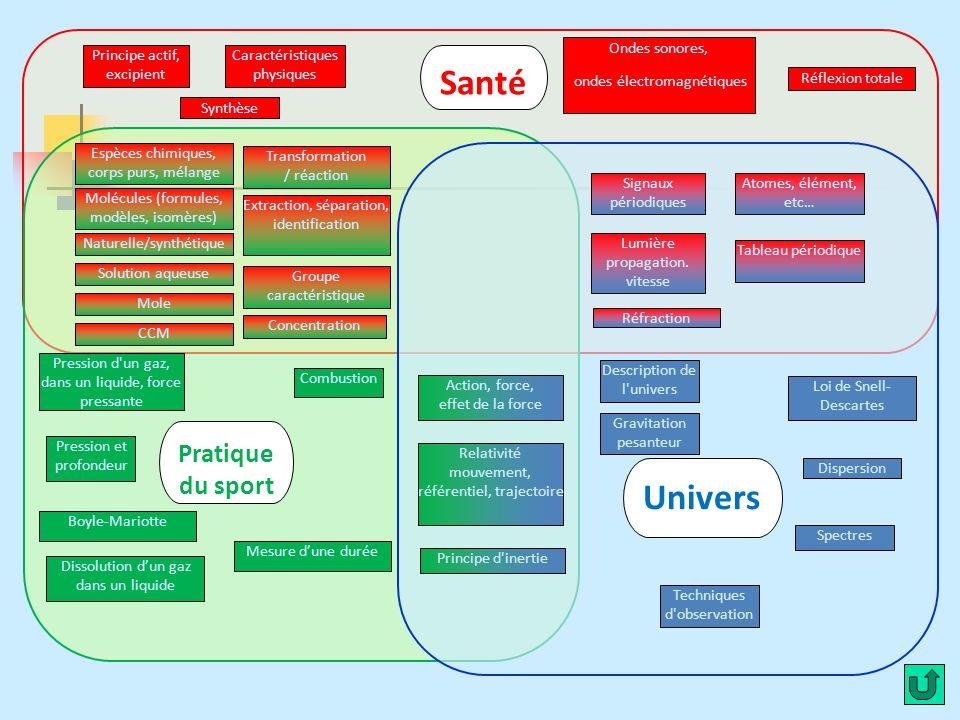Santé Univers Pratique du sport Principe actif, excipient