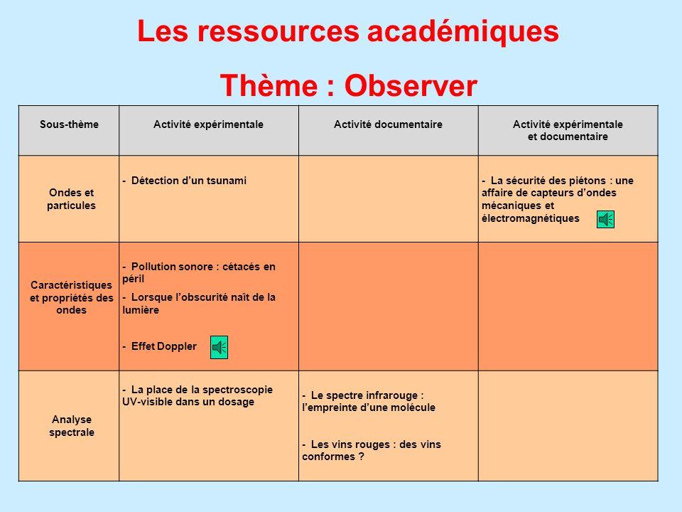 Les ressources académiques Thème : Observer